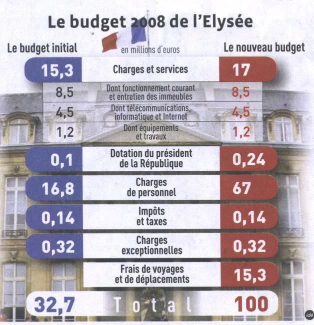 budget-elysee-2008.jpg